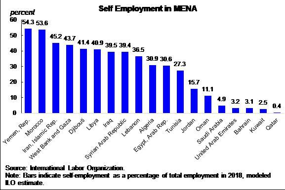 Looming informality in MENA