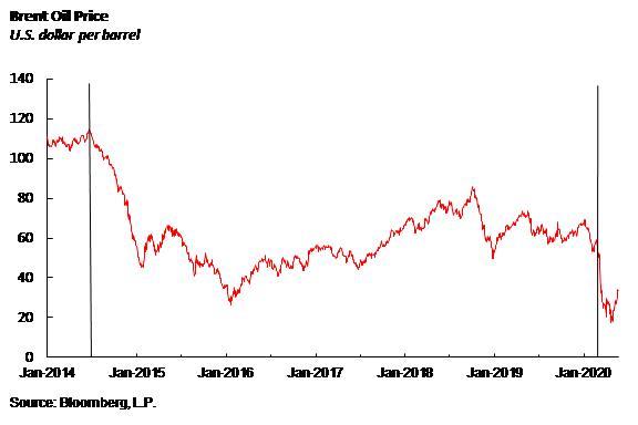Oil price meltdown