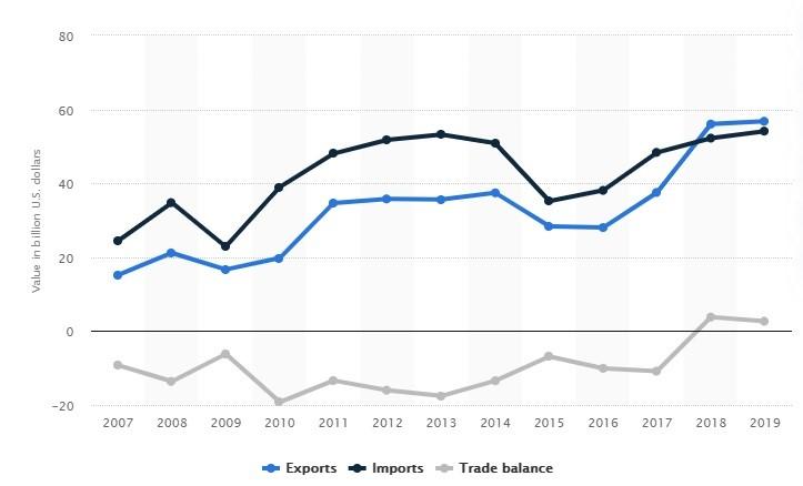 China-Russia trade balance 2006-2020