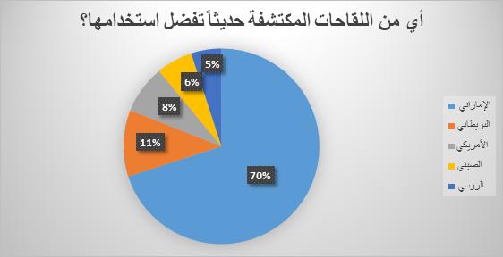 people prefer emirati vaccine