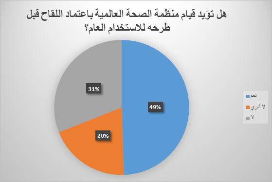 poll emirati vaccine