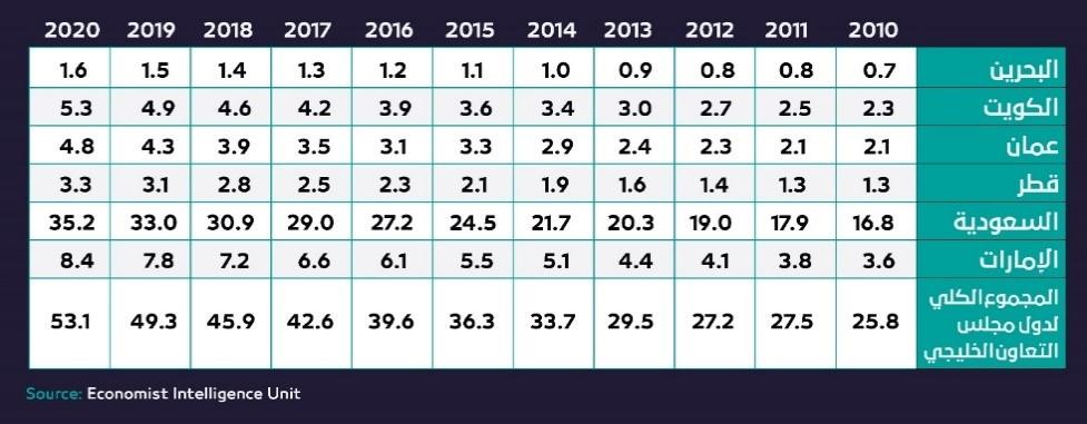 جدول يوضح تطور قيمة واردات دول مجلس التعاون من المواد الغذائية 2010-2020