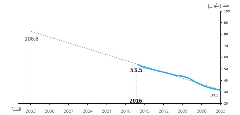 شكل يوضح تطور إجمالي عدد السكان في دول مجلس التعاون لدول الخليج العربية 2003-2033