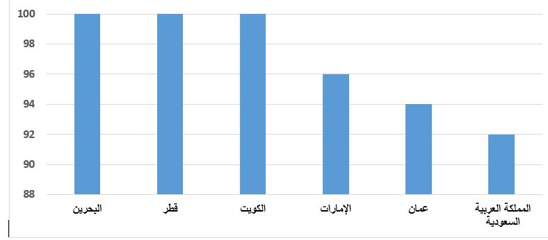 نسبة الاعتماد على استيراد الحبوب بالمائة في دول مجلس التعاون لدول الخليج العربية